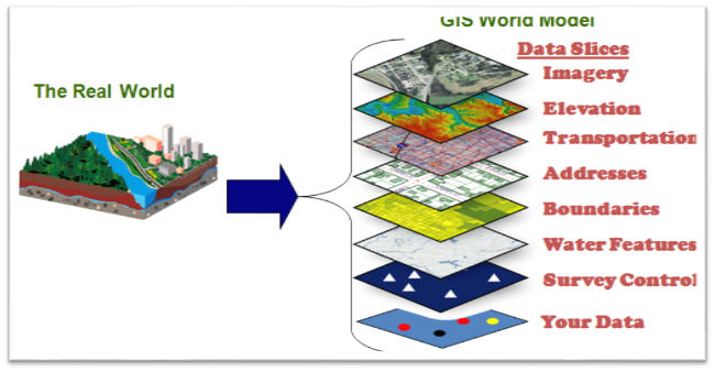 What is GIS ? – Geospatial Information Portal