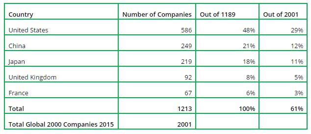 Total top 5 companies