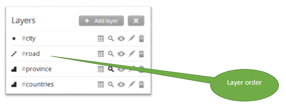Layers order