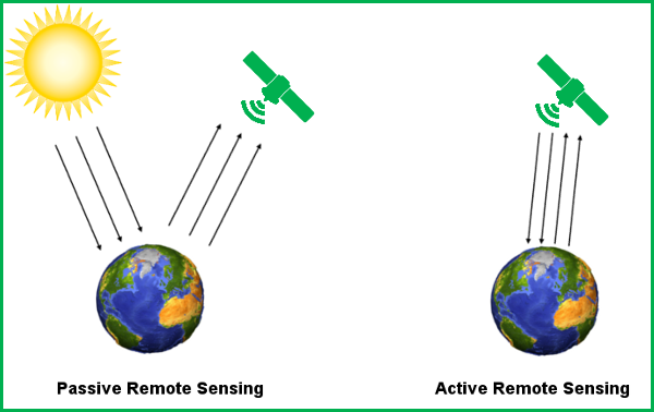 active and passive remote sensing