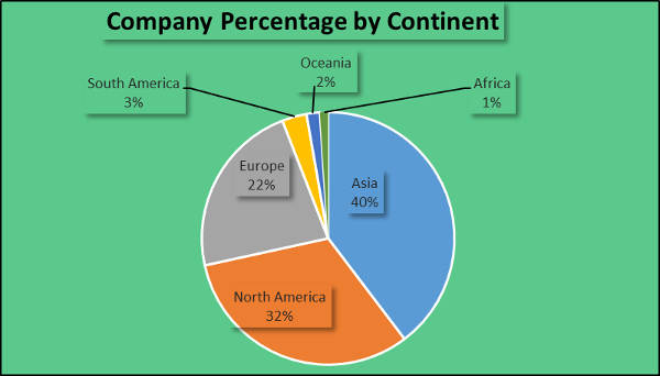 Company by the Continent. Charts