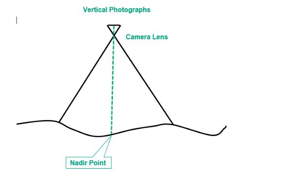 Nadir Point