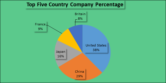 Top Feve Country company percentage