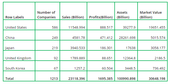 Table of total companies