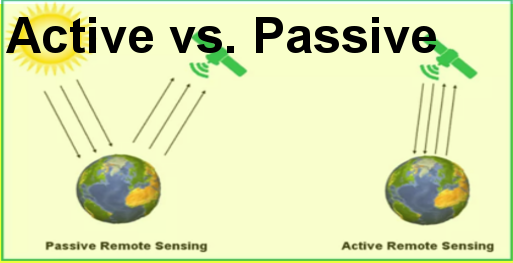 A to Z About Active and Passive Remote Sensing