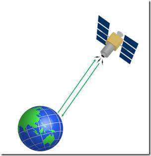 Active Sensors:
