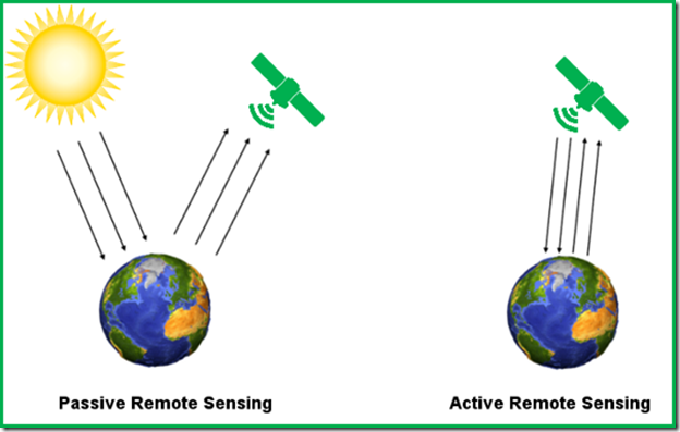 Difference Between Active and Passive Sensors: