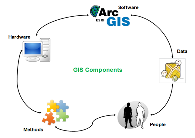 GIS components Cycle